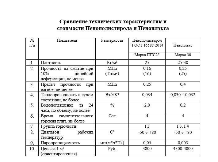 производителей таблица сравнения